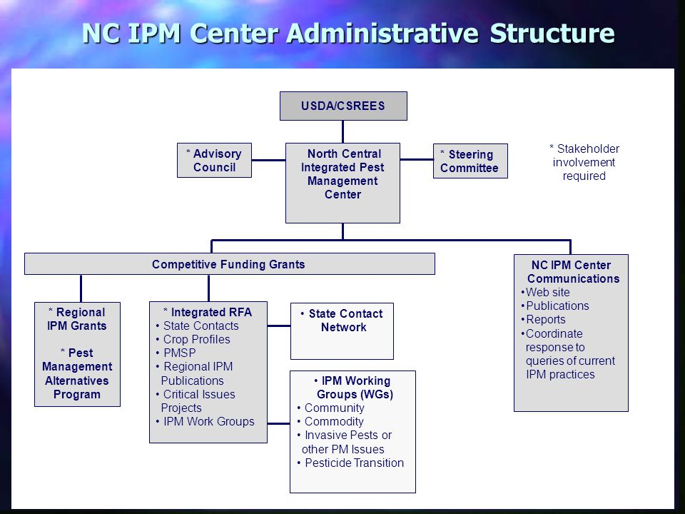 NC IPM Center Administrative Structure USDA/CSREES State Contact Network IPM Working Groups (WGs) Community Commodity Invasive Pests or other PM Issue