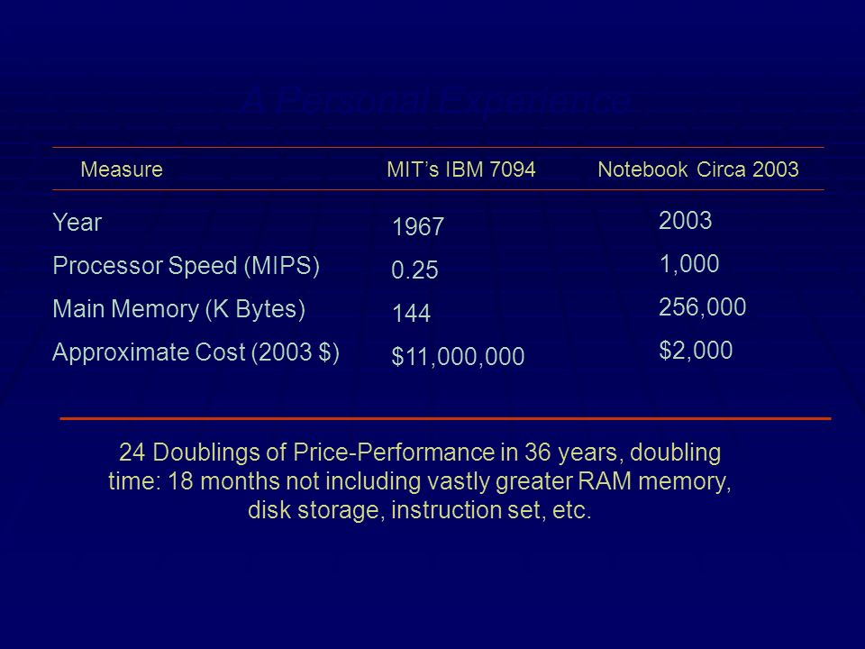Measure MITs IBM 7094 Notebook Circa 2003 Year Processor Speed (MIPS) Main Memory (K Bytes) Approximate Cost (2003 $) 1967 0.25 144 $11,000,000 2003 1,000 256,000 $2,000 24 Doublings of Price-Performance in 36 years, doubling time: 18 months not including vastly greater RAM memory, disk storage, instruction set, etc.
