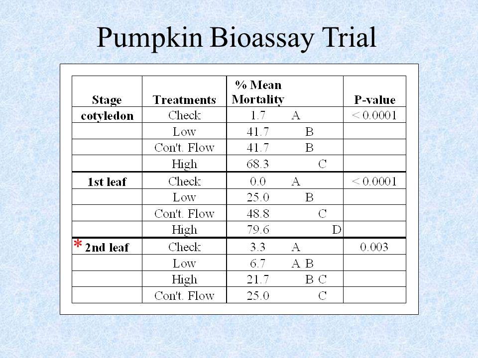 Pumpkin Bioassay Trial *