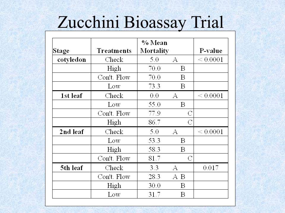 Zucchini Bioassay Trial