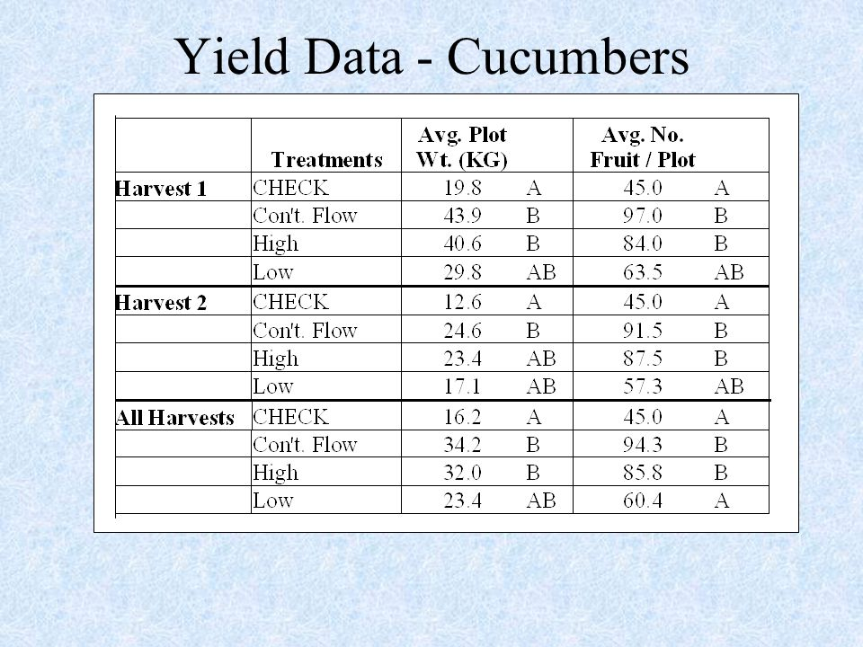 Yield Data - Cucumbers
