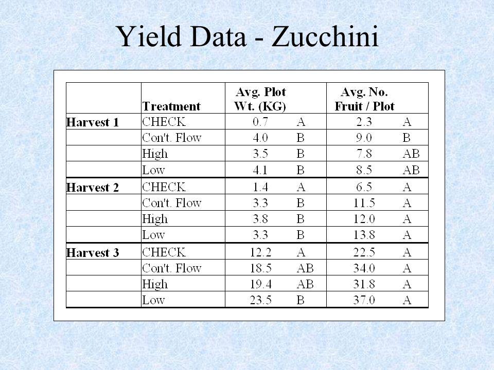 Yield Data - Zucchini