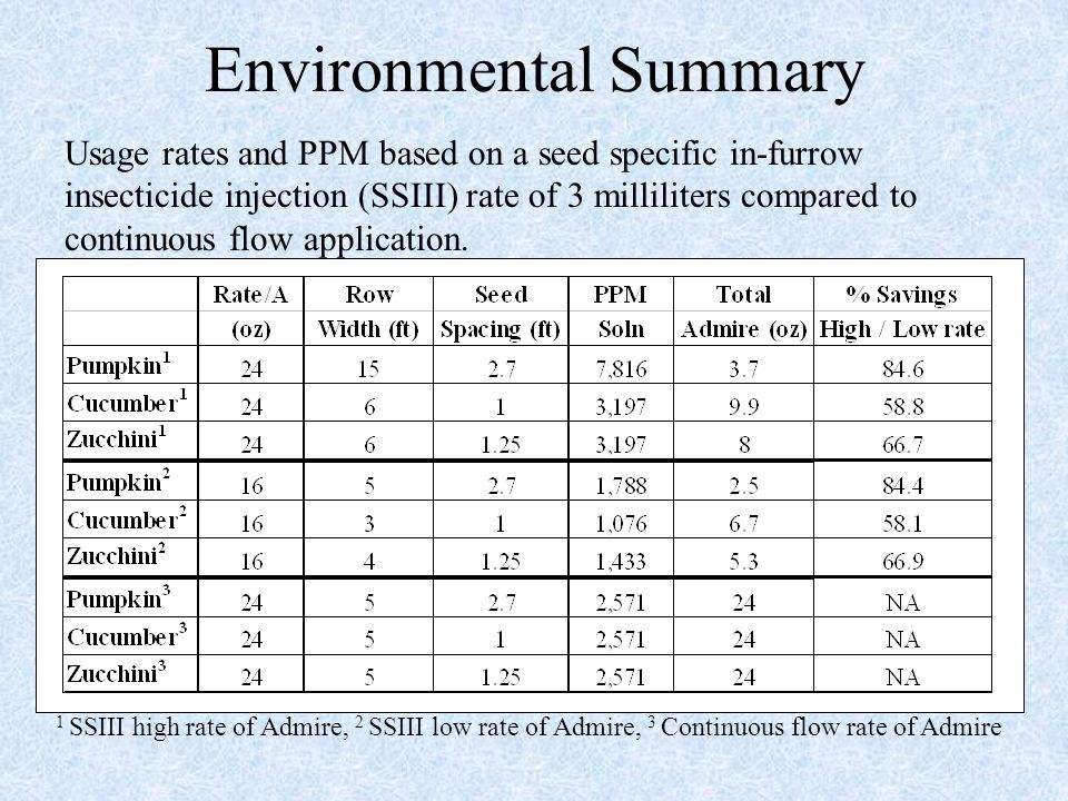 Environmental Summary Usage rates and PPM based on a seed specific in-furrow insecticide injection (SSIII) rate of 3 milliliters compared to continuous flow application.