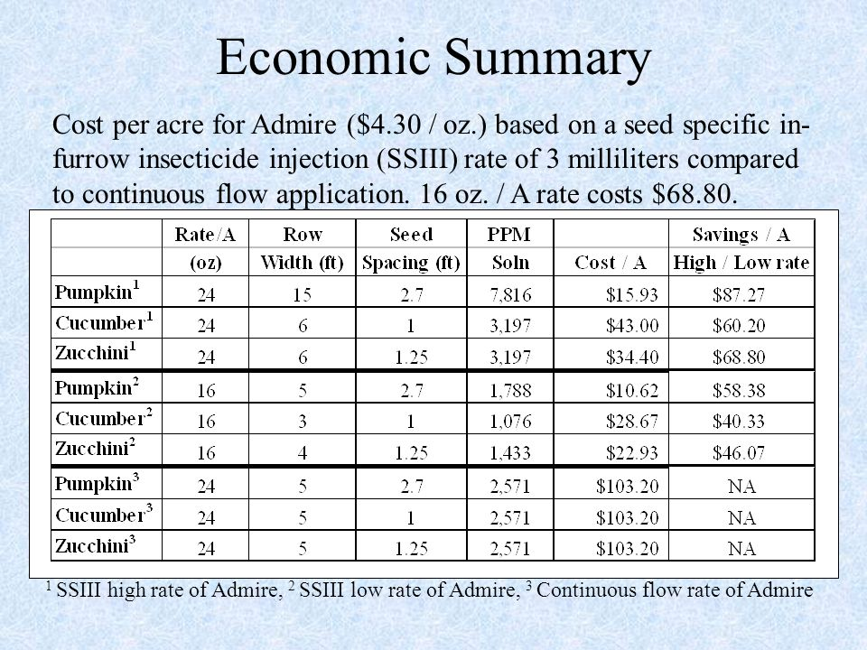 Economic Summary Cost per acre for Admire ($4.30 / oz.) based on a seed specific in- furrow insecticide injection (SSIII) rate of 3 milliliters compared to continuous flow application.