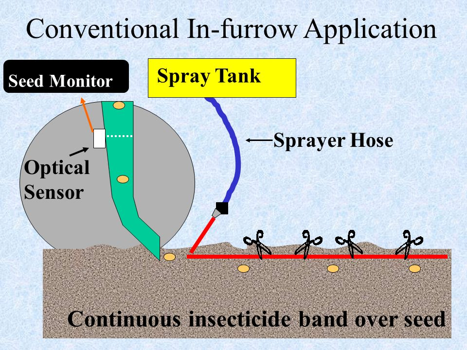 Continuous insecticide band over seed Spray Tank Sprayer Hose Conventional In-furrow Application Optical Sensor Seed Monitor