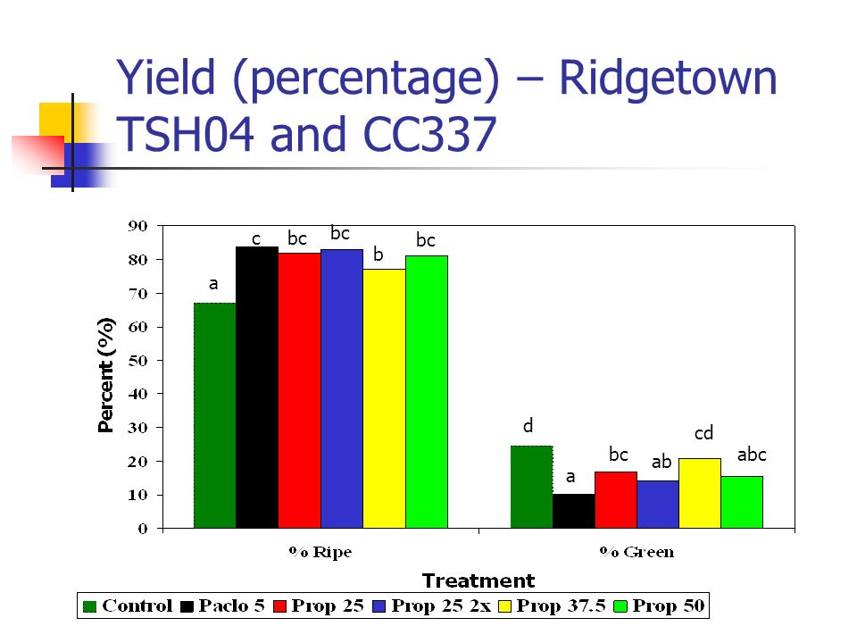 Yield (percentage) – Ridgetown TSH04 and CC337 a cbc b d a ab cd abc