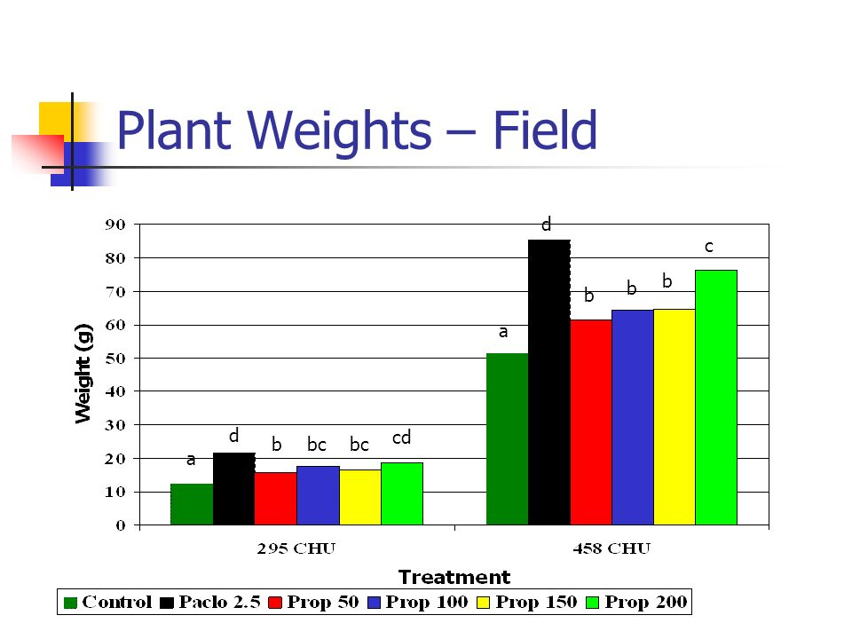 Plant Weights – Field a d bbc cd a d b b b c