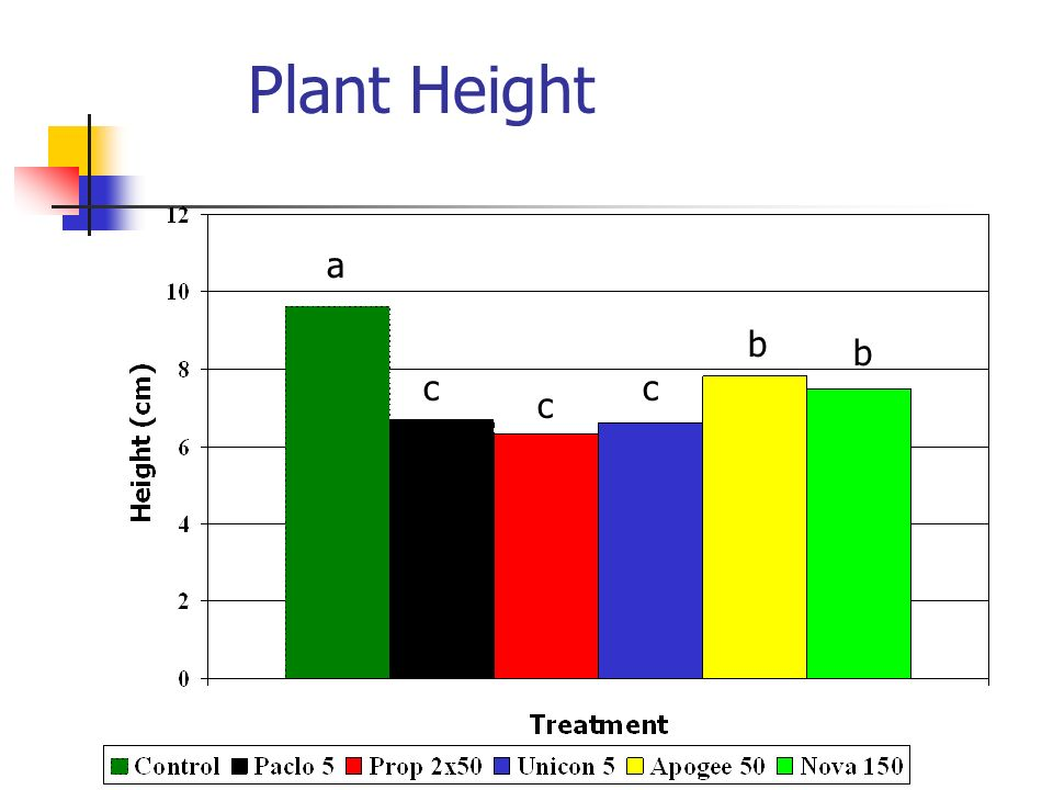 Plant Height a a c c c b b
