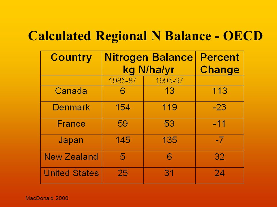 Calculated Regional N Balance - OECD MacDonald, 2000