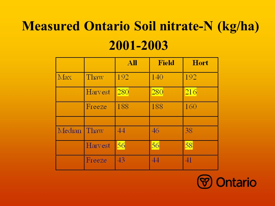 Measured Ontario Soil nitrate-N (kg/ha) 2001-2003