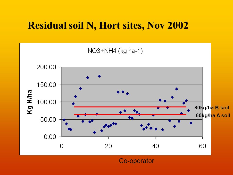 Residual soil N, Hort sites, Nov 2002 Co-operator 60kg/ha A soil 80kg/ha B soil