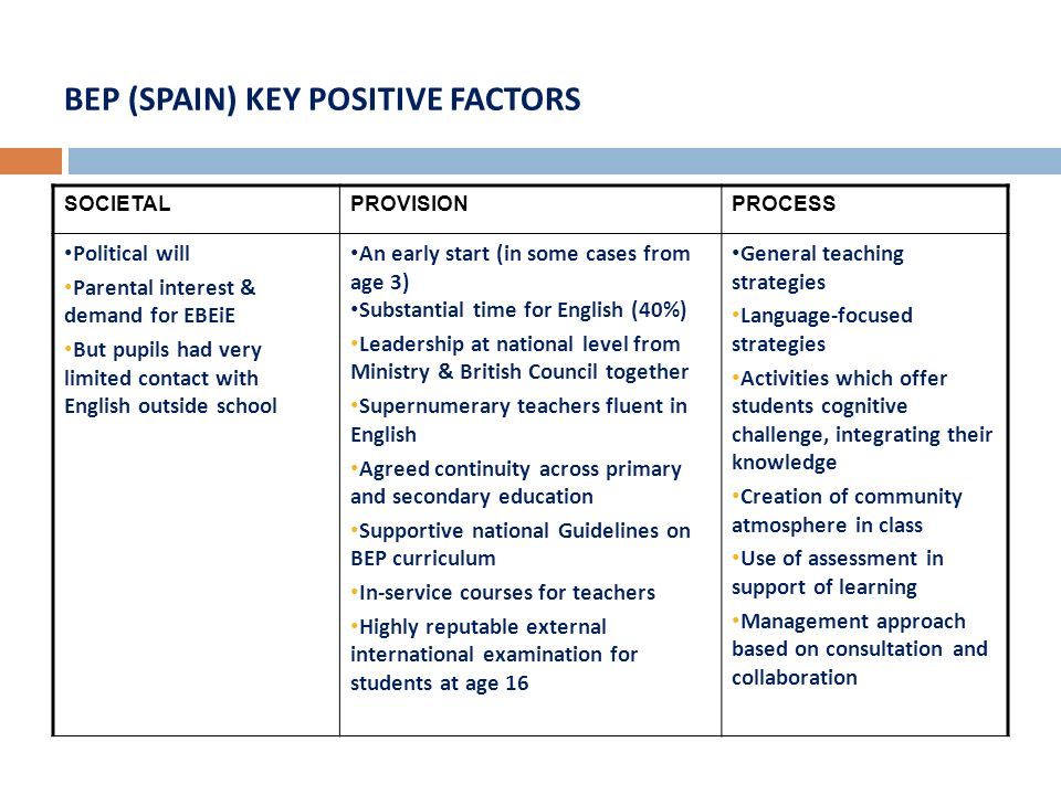 BEP (SPAIN) KEY POSITIVE FACTORS SOCIETALPROVISIONPROCESS Political will Parental interest & demand for EBEiE But pupils had very limited contact with