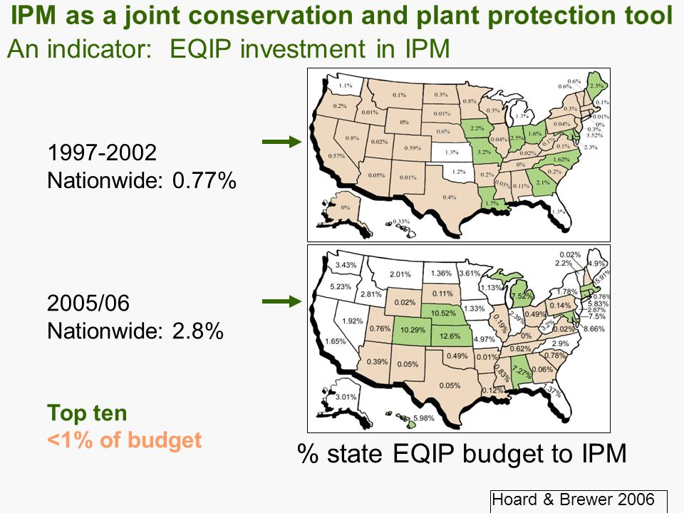 1997-2002 Nationwide: 0.77% 2005/06 Nationwide: 2.8% Top ten <1% of budget Hoard & Brewer 2006 % state EQIP budget to IPM An indicator: EQIP investment in IPM IPM as a joint conservation and plant protection tool