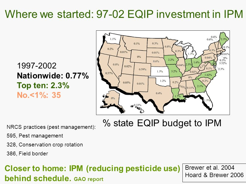 1997-2002 Nationwide: 0.77% Top ten: 2.3% No.<1%: 35 Where we started: 97-02 EQIP investment in IPM % state EQIP budget to IPM Brewer et al.