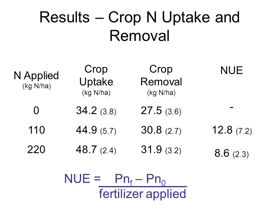 Results – Crop N Uptake and Removal N Applied (kg N/ha) Crop Uptake (kg N/ha) Crop Removal (kg N/ha) 034.2 (3.8) 27.5 (3.6) 11044.9 (5.7) 30.8 (2.7) 22048.7 (2.4) 31.9 (3.2) NUE - 12.8 (7.2) 8.6 (2.3) NUE = Pn f – Pn 0 fertilizer applied