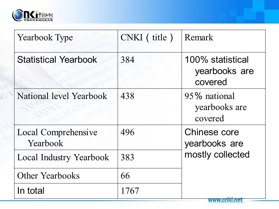 Yearbook Type CNKI title Remark Statistical Yearbook 384 100% statistical yearbooks are covered National level Yearbook438 95 national yearbooks are c