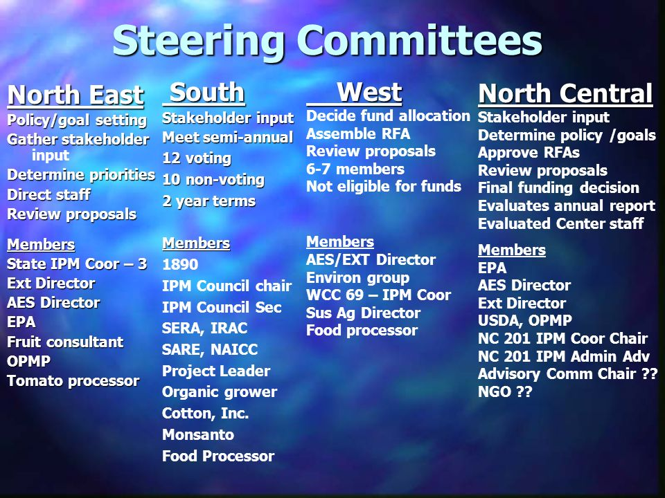 Steering Committees North East Policy/goal setting Gather stakeholder Gather stakeholder input Determine priorities Direct staff Review proposals Members State IPM Coor – 3 Ext Director AES Director EPA Fruit consultant OPMP Tomato processor South South Stakeholder input Meet semi-annual 12 voting 10 non-voting 2 year terms Members 1890 IPM Council chair IPM Council Sec SERA, IRAC SARE, NAICC Project Leader Organic grower Cotton, Inc.