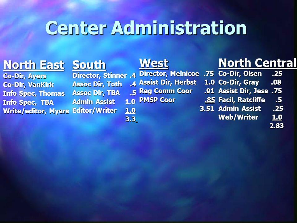Center Administration North East Co-Dir, Ayers Co-Dir, VanKirk Info Spec, Thomas Info Spec, TBA Write/editor, Myers South Director, Stinner.4 Assoc Dir, Toth.4 Assoc Dir, TBA.5 Admin Assist 1.0 Editor/Writer 1.0 3.3 3.3 West Director, Melnicoe.75 Assist Dir, Herbst 1.0 Reg Comm Coor.91 PMSP Coor.85 3.51 3.51 North Central Co-Dir, Olsen.25 Co-Dir, Gray.08 Assist Dir, Jess.75 Facil, Ratcliffe.5 Admin Assist.25 Web/Writer 1.0 2.83 2.83