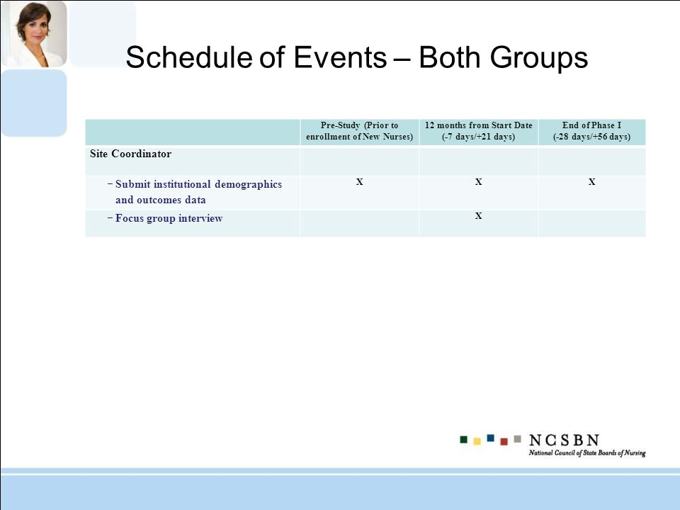 Schedule of Events – Both Groups Pre-Study (Prior to enrollment of New Nurses) 12 months from Start Date (-7 days/+21 days) End of Phase I (-28 days/+