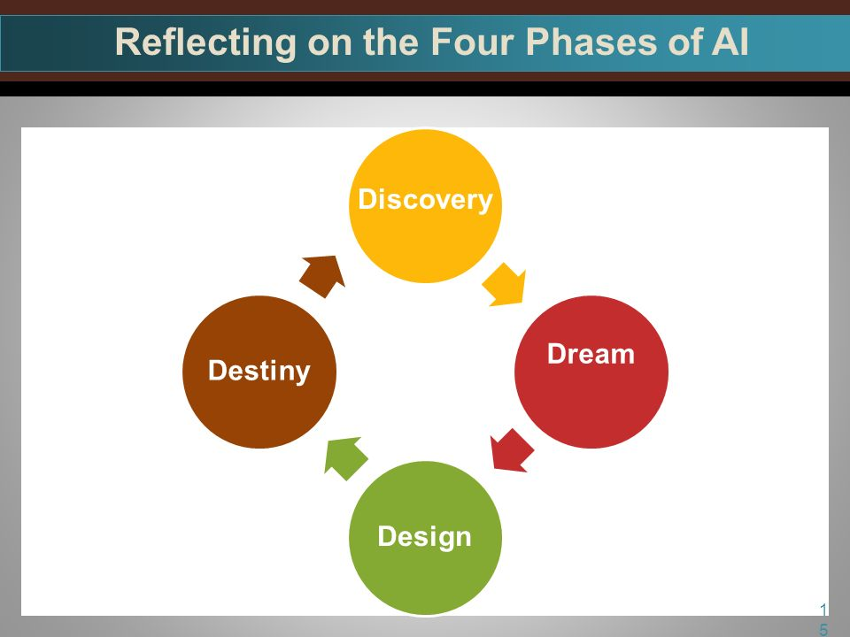 Dream DesignDestiny Reflecting on the Four Phases of AI 15 Discovery