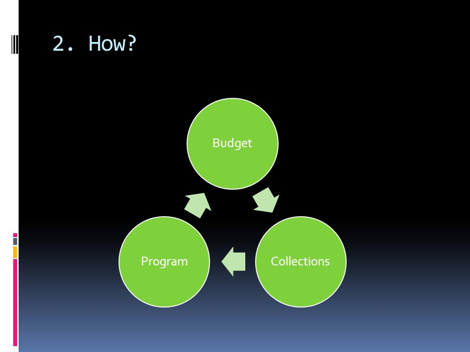 2. How? BudgetCollectionsProgram