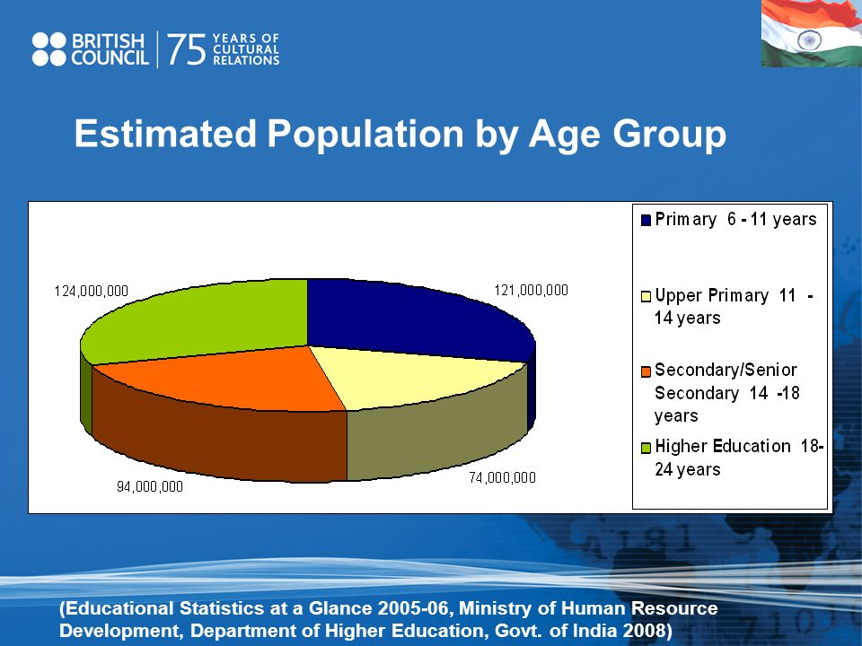 Estimated Population by Age Group (Educational Statistics at a Glance 2005-06, Ministry of Human Resource Development, Department of Higher Education,