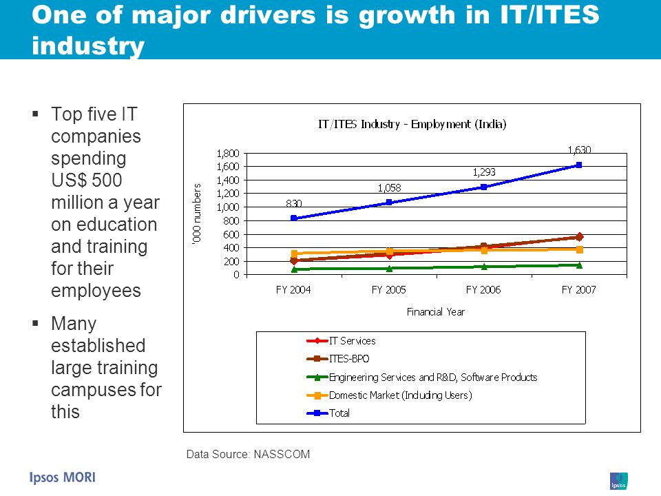 One of major drivers is growth in IT/ITES industry Top five IT companies spending US$ 500 million a year on education and training for their employees