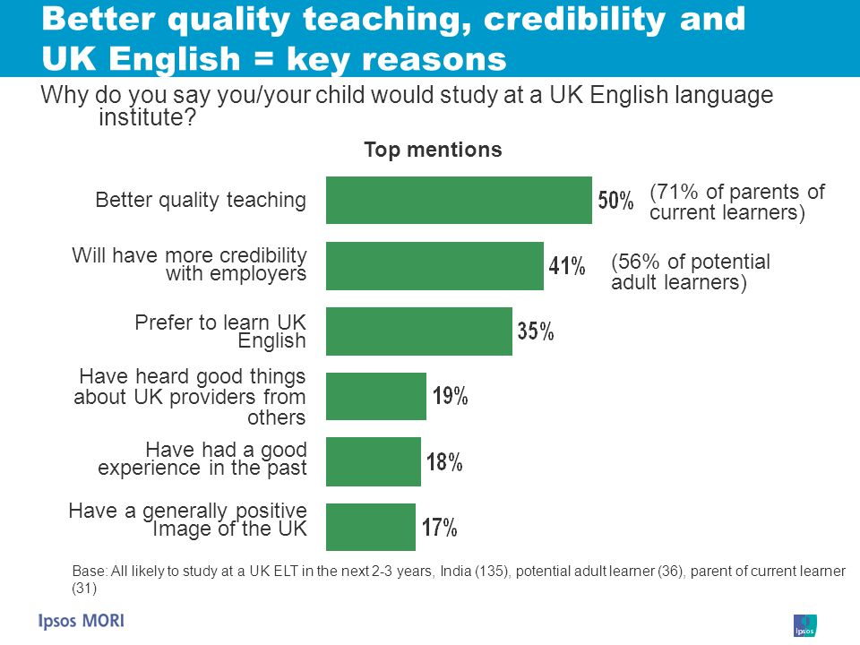Better quality teaching, credibility and UK English = key reasons Why do you say you/your child would study at a UK English language institute? Better