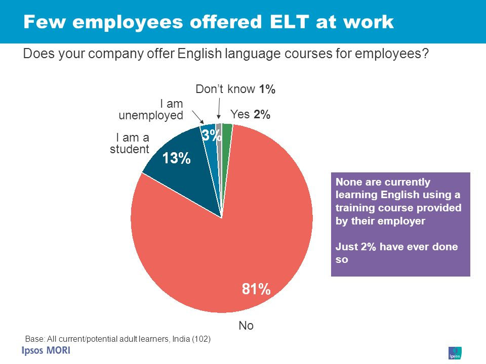 Few employees offered ELT at work Base: All current/potential adult learners, India (102) Does your company offer English language courses for employe