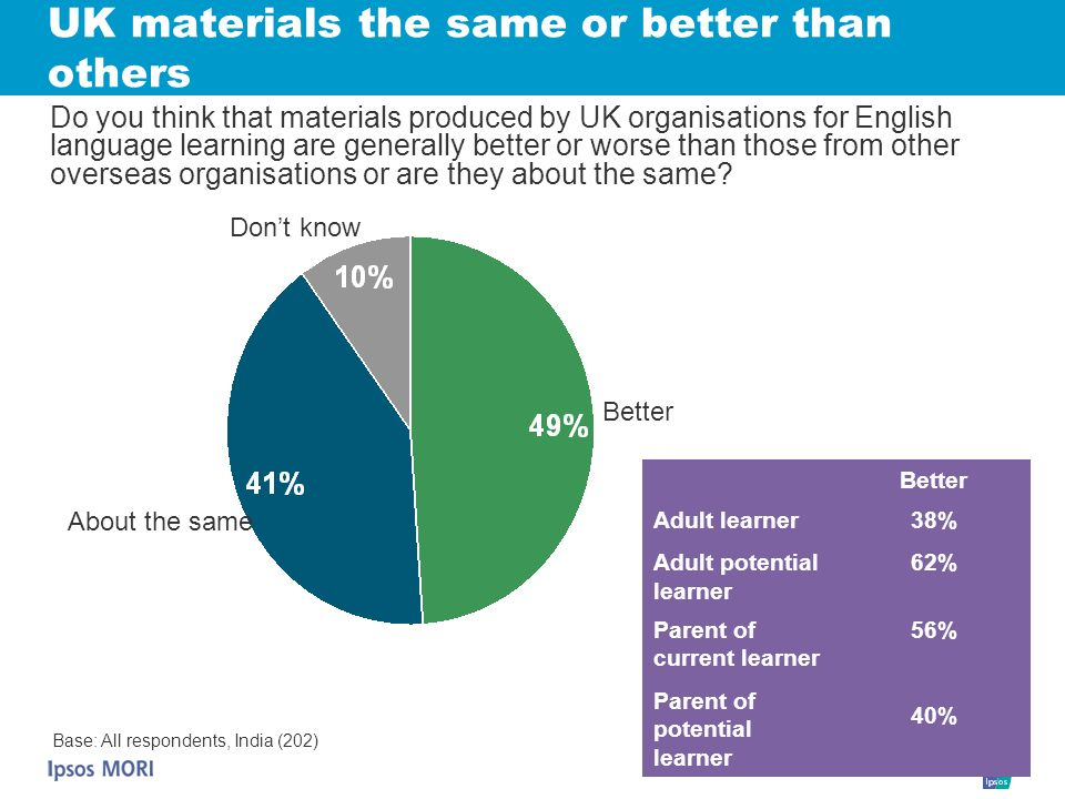UK materials the same or better than others Better Dont know Base: All respondents, India (202) Do you think that materials produced by UK organisatio