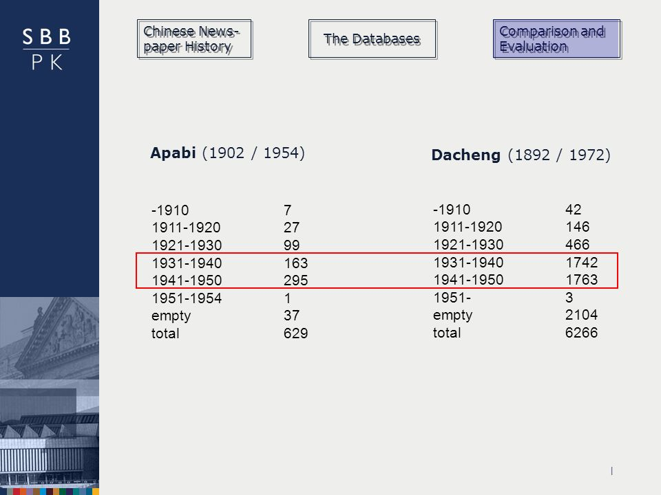 | Chinese News- paper History The Databases Comparison and Evaluation empty37 total629 Apabi (1902 / 1954) Dacheng (1892 / 1972) empty2104 total6266