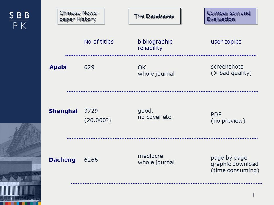 | Apabi Shanghai Dacheng No of titlesbibliographic reliability user copies 629 6266 3729 (20.000?) OK. whole journal mediocre. whole journal good. no