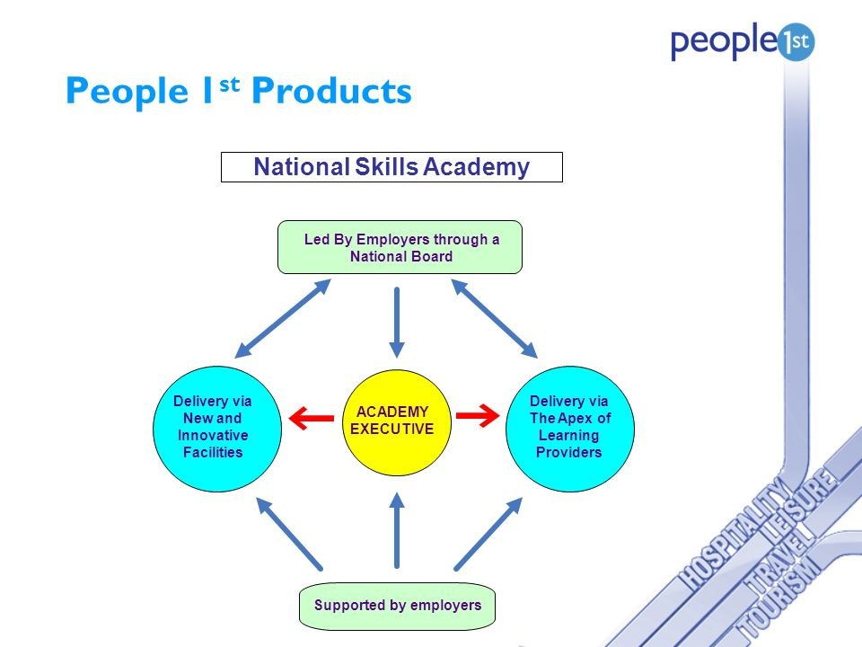 People 1 st Products National Skills Academy ACADEMY EXECUTIVE Supported by employers Led By Employers through a National Board Delivery via New and Innovative Facilities Delivery via The Apex of Learning Providers