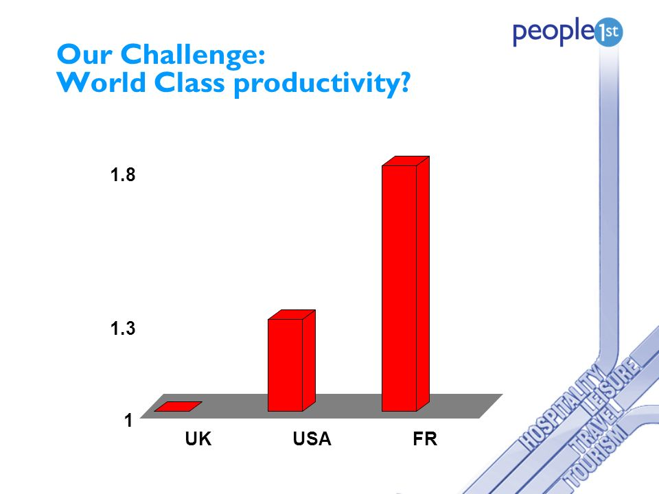 Our Challenge: World Class productivity 1 1.3 1.8 UKUSAFR