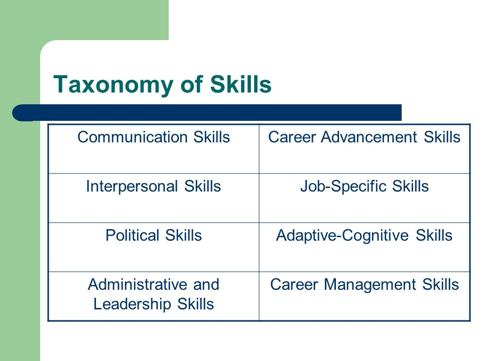 Taxonomy of Skills Communication SkillsCareer Advancement Skills Interpersonal SkillsJob-Specific Skills Political SkillsAdaptive-Cognitive Skills Administrative and Leadership Skills Career Management Skills