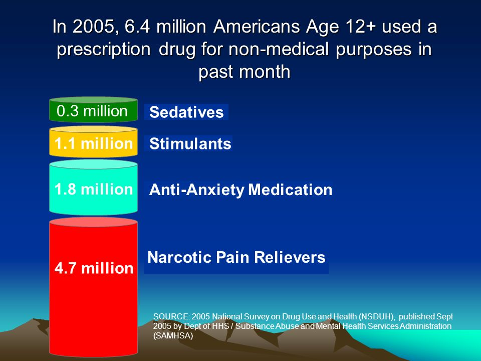 Stimulants Sedatives 4.7 million 0.3 million Narcotic Pain Relievers Anti-Anxiety Medication 1.1 million SOURCE: 2005 National Survey on Drug Use and