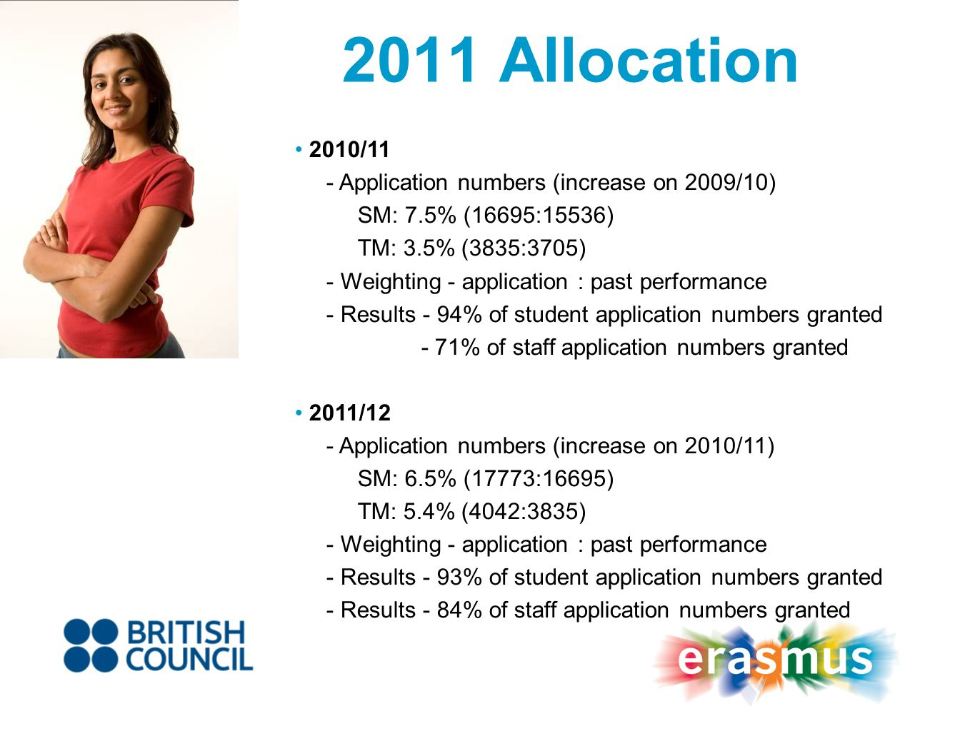 2011 Allocation 2010/11 - Application numbers (increase on 2009/10) SM: 7.5% (16695:15536) TM: 3.5% (3835:3705) - Weighting - application : past performance - Results - 94% of student application numbers granted - 71% of staff application numbers granted 2011/12 - Application numbers (increase on 2010/11) SM: 6.5% (17773:16695) TM: 5.4% (4042:3835) - Weighting - application : past performance - Results - 93% of student application numbers granted - Results - 84% of staff application numbers granted