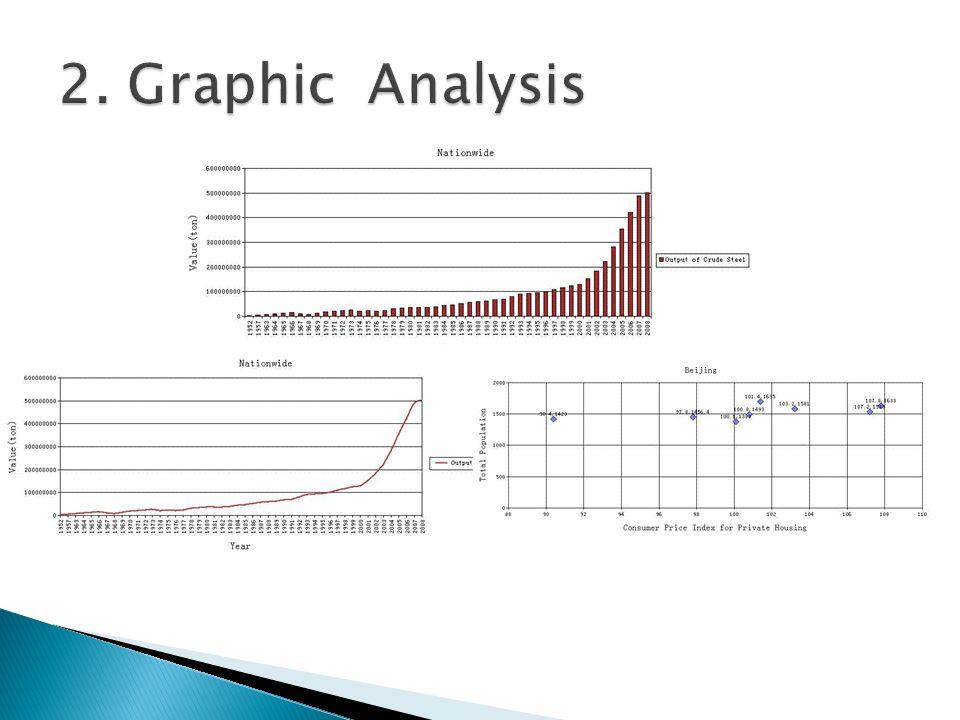 2. Graphic Analysis
