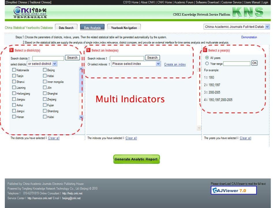 Multi Indicators