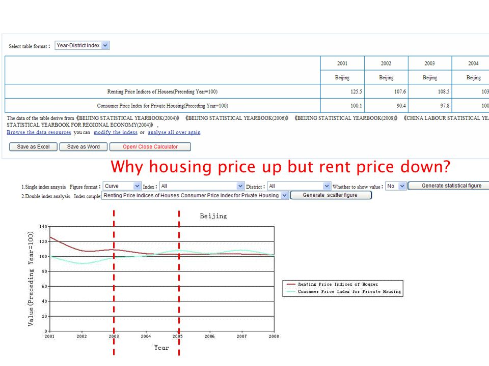 Why housing price up but rent price down?