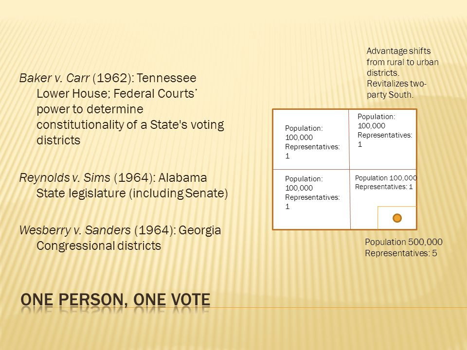 Baker v. Carr (1962): Tennessee Lower House; Federal Courts power to determine constitutionality of a State's voting districts Reynolds v. Sims (1964)