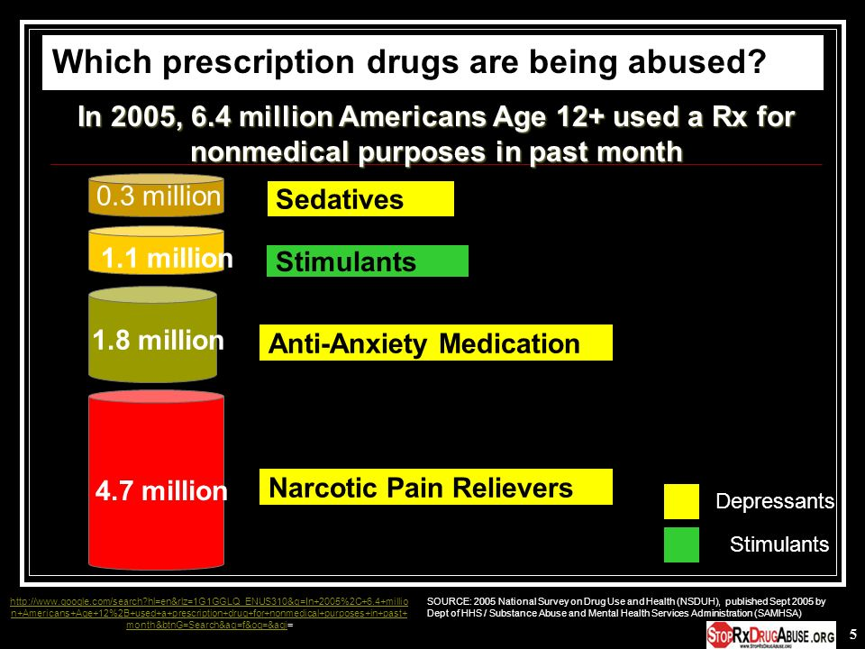 5 Stimulants Sedatives 4.7 million 0.3 million Narcotic Pain Relievers Anti-Anxiety Medication 1.1 million SOURCE: 2005 National Survey on Drug Use an