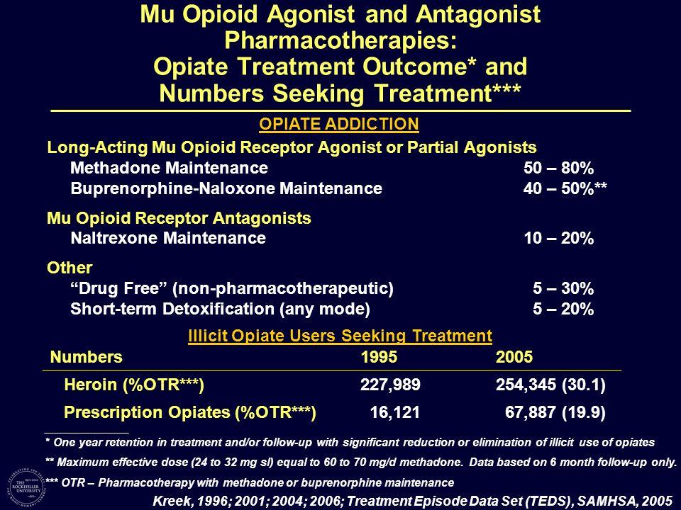 Long-Acting Mu Opioid Receptor Agonist or Partial Agonists Methadone Maintenance50 – 80% Buprenorphine-Naloxone Maintenance40 – 50%** Mu Opioid Recept