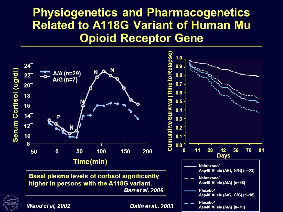 Physiogenetics and Pharmacogenetics Related to A118G Variant of Human Mu Opioid Receptor Gene 24 22 20 18 16 14 12 10 8 50 0 100150200 Time (min) Seru