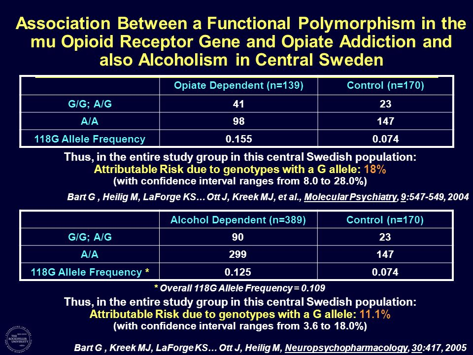 Association Between a Functional Polymorphism in the mu Opioid Receptor Gene and Opiate Addiction and also Alcoholism in Central Sweden Alcohol Depend