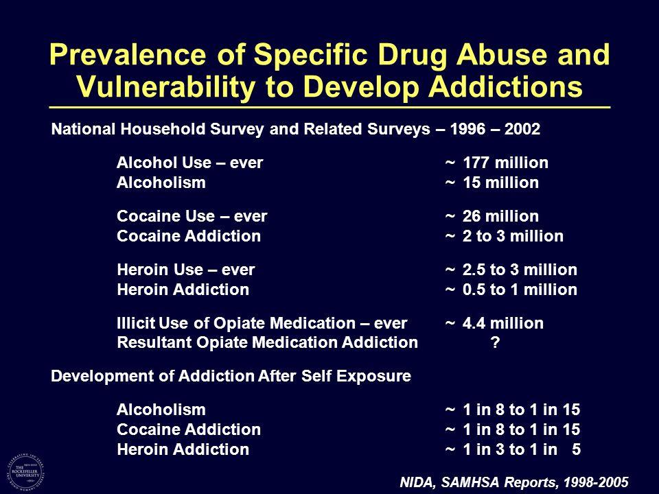 National Household Survey and Related Surveys – 1996 – 2002 Alcohol Use – ever~177 million Alcoholism~15 million Cocaine Use – ever~26 million Cocaine