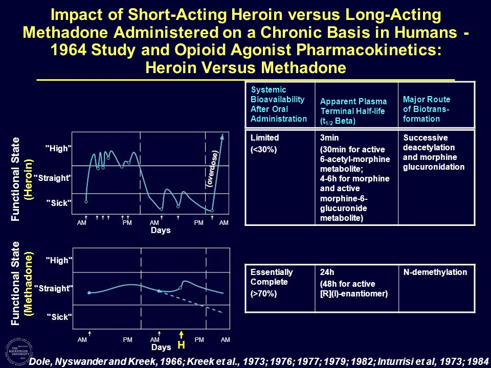 Impact of Short-Acting Heroin versus Long-Acting Methadone Administered on a Chronic Basis in Humans - 1964 Study and Opioid Agonist Pharmacokinetics: