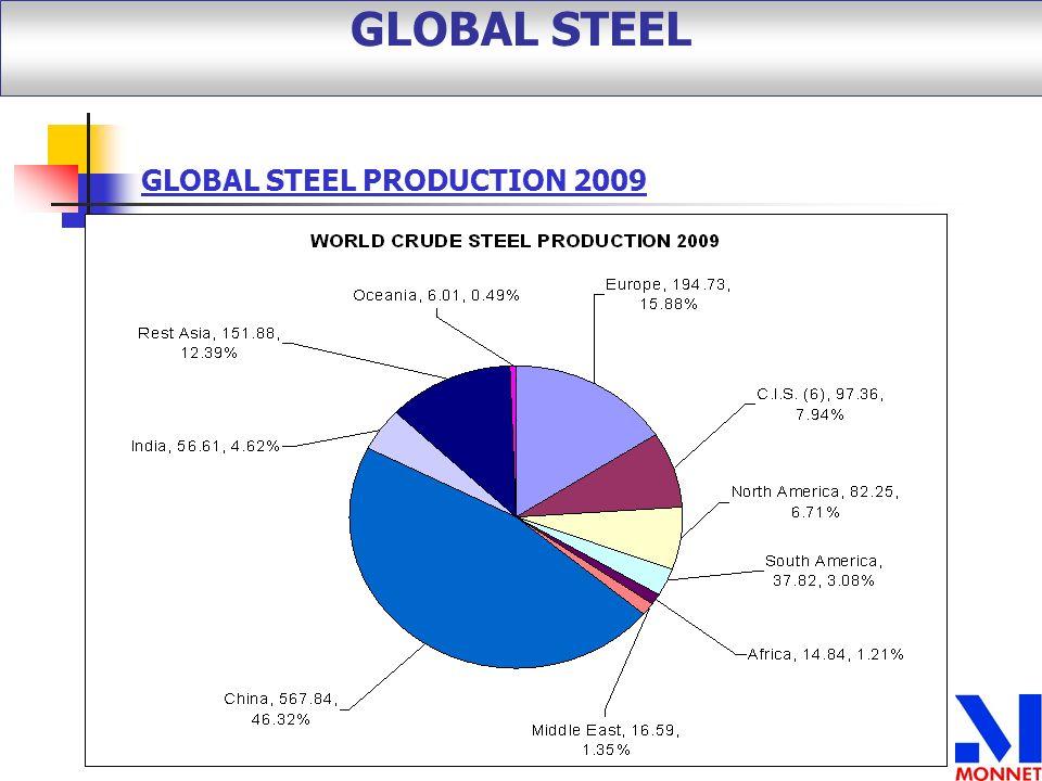 GLOBAL STEEL PRODUCTION 2009 GLOBAL STEEL