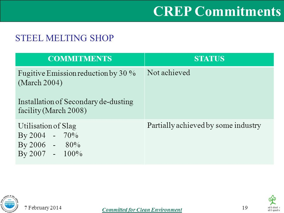 CREP Commitments 7 February 2014 STEEL MELTING SHOP COMMITMENTSSTATUS Fugitive Emission reduction by 30 % (March 2004) Installation of Secondary de-du