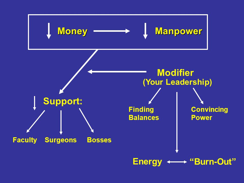 MoneyManpower Support: Faculty Modifier (Your Leadership) Finding Balances Convincing Power Energy Burn-Out SurgeonsBosses